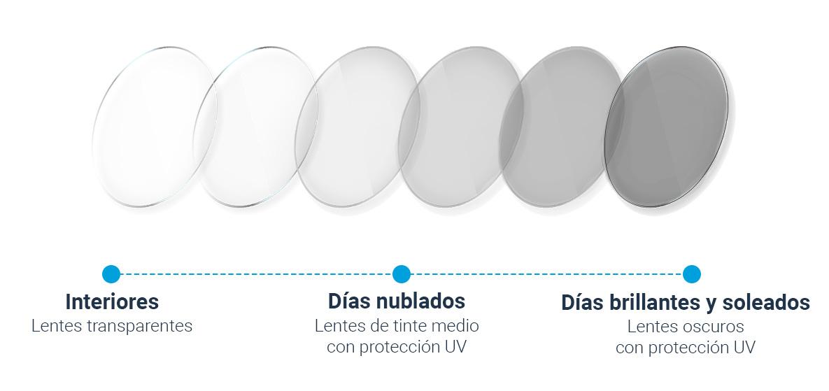 ¿Cómo funcionan las lentes fotocromáticas?