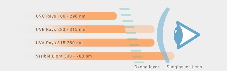 Rayos UV y categoría de filtro.